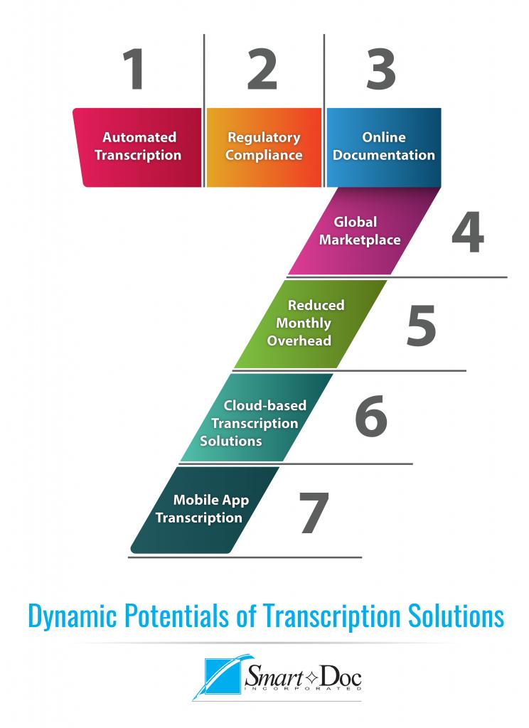 Transcription solutions