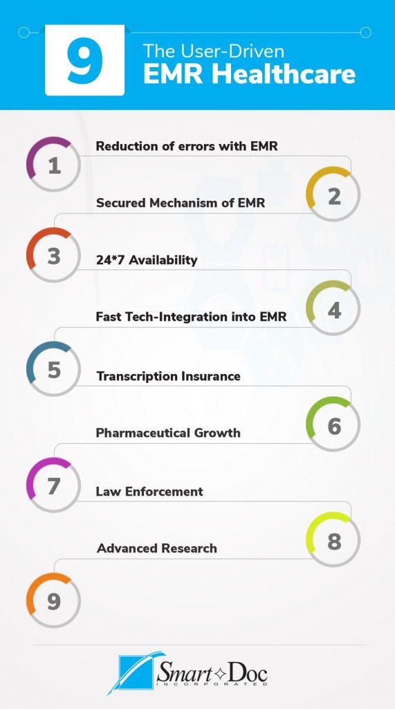 EMR healthcare