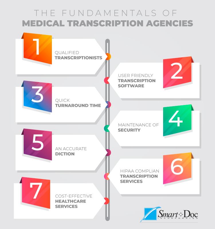 Medical transcription agencies